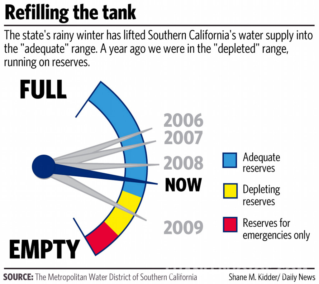 Southern California's Water Tank